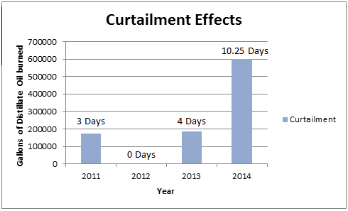 Initiatives - Climate - 2013 curtailment