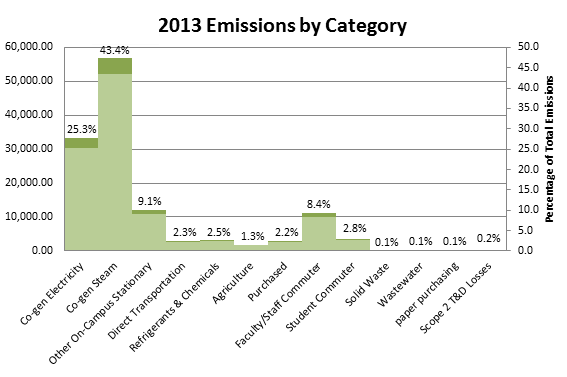 Initiatives - Climate - 2013 emission categories
