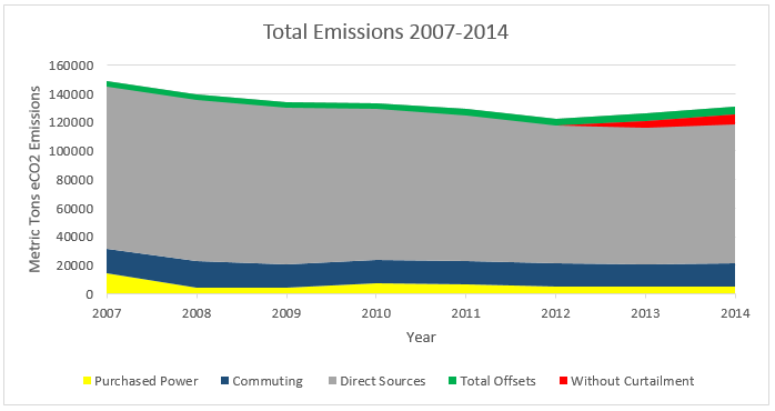 Initiatives - Climate - 2014total_emissions