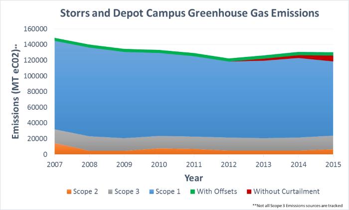 Initiatives - Climate - 2015 ghg emissions