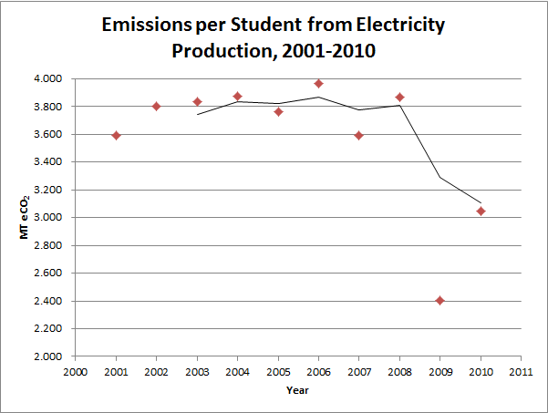 Initiatives - Climate - emissions-electricity-related_2001-2010