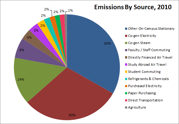 Initiatives - Climate - emissions-src-2010