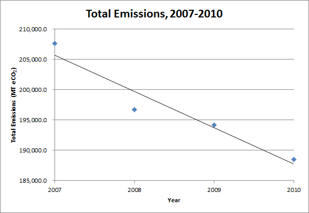 Initiatives - Climate - emissions-total_2007-2010