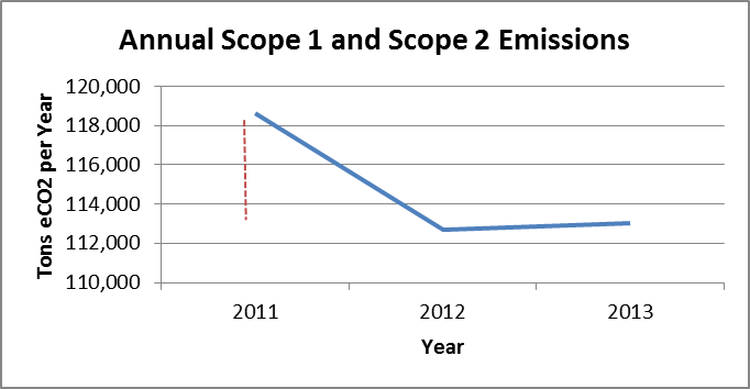 Initiatives - Climate - ghg-2013-graph