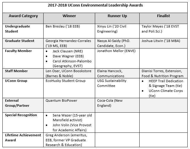2017-2018 ELA Honorees